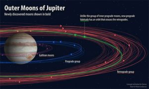 Twelve new Jupiter moons are discovered