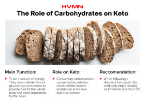 The Role of Carbohydrates on ketogenic diet