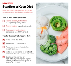Tips for starting a ketogenic diet