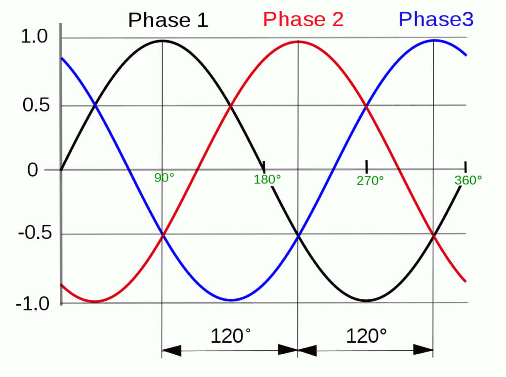 three-phase-electric-power