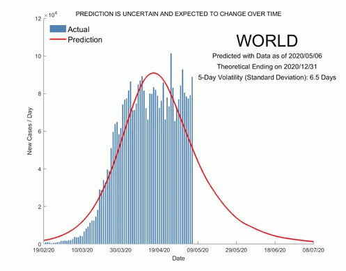When-will-the-COVID-19-pandemic-end?-Answer-from-SUTD-Data-Driven-Innovation-Lab