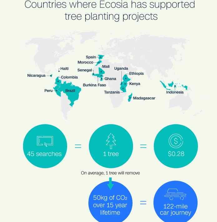 Ecosia-has-supported-tree-planting-projects-in-different-countries